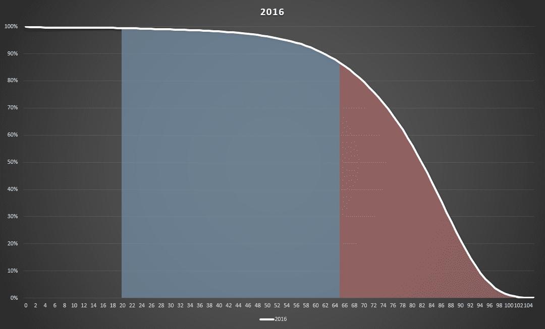 Důchod - 2016