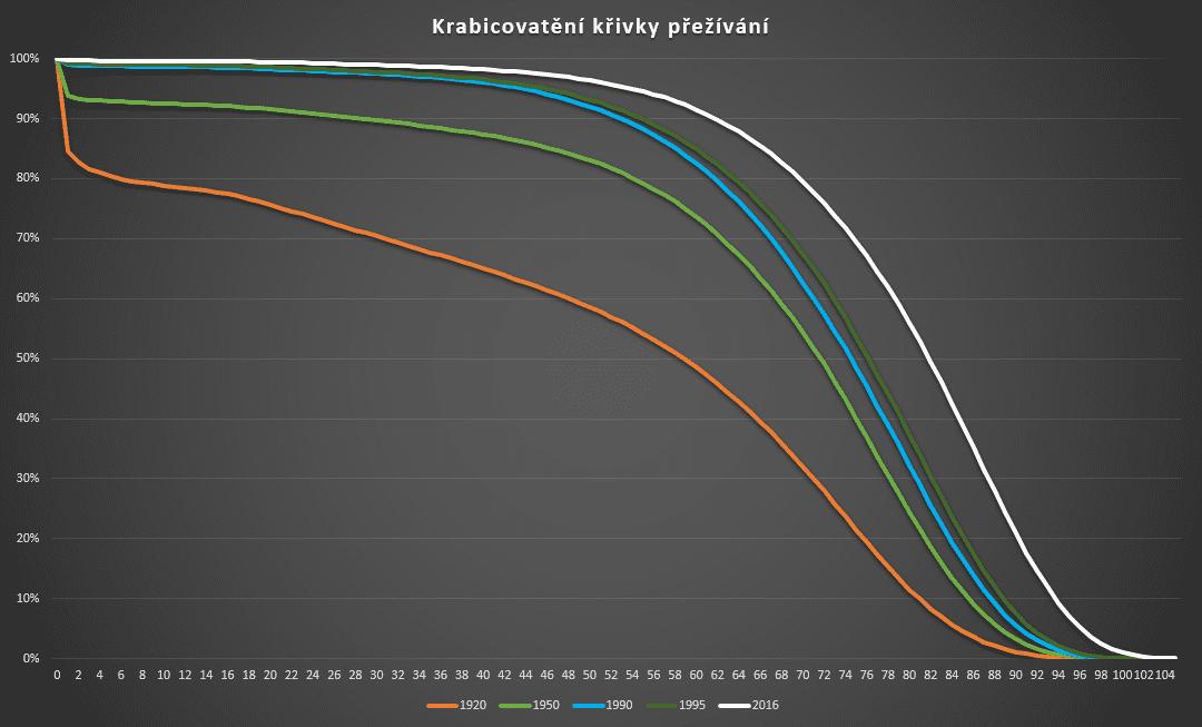 Důchod - křivka přežívání