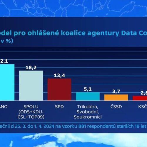 V průzkumech máme větší preference než ČSSD a KSČM!